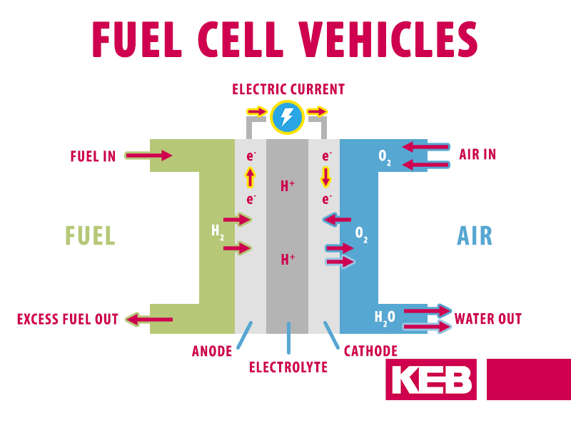 Auxiliary inverter solutions for fuel cell vehicle turbo compressor  applications | KEB | Hydrogen Fuel Cell Engine Diagram |  | KEB America