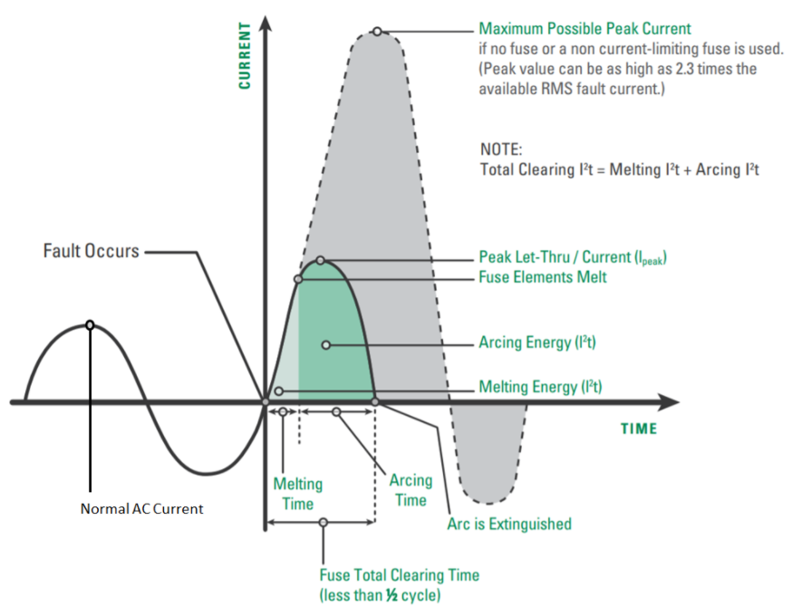 Short Circuit Current Rating  Sccr  And Fuse Selection