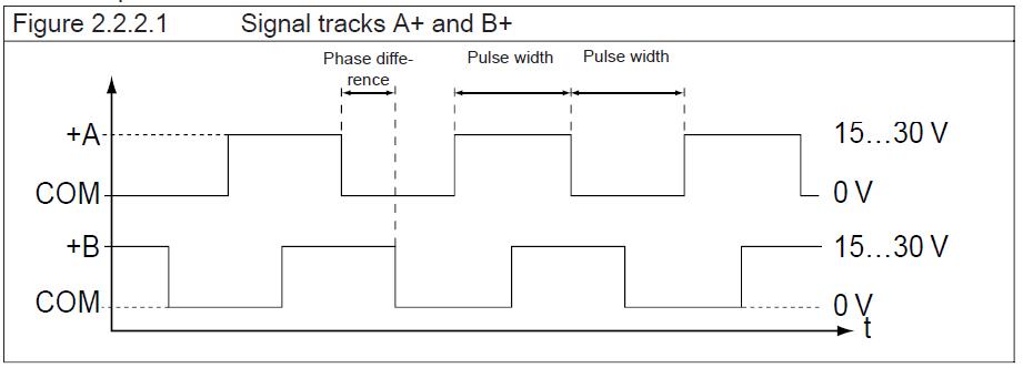 htl encoder waveform