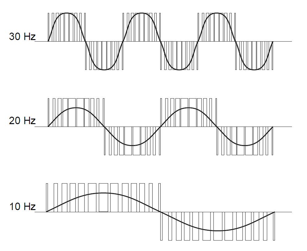 pwm waveforms