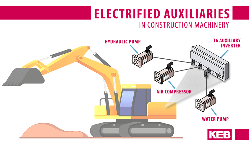A T6 Auxiliary inverter powering motion components showing electrifying construction equipment