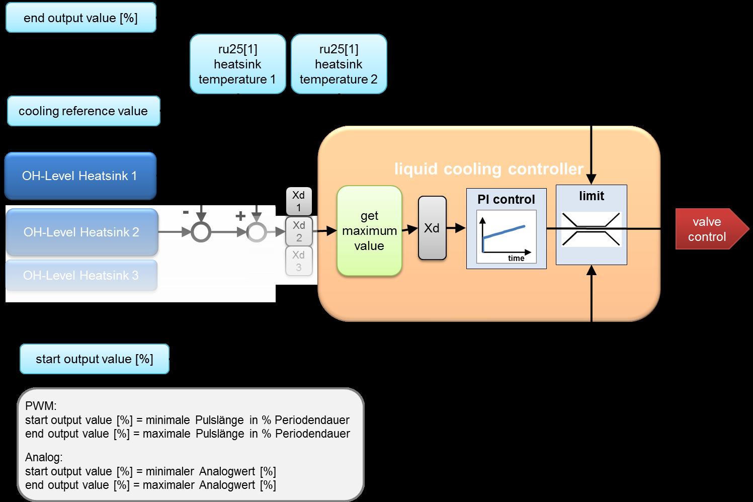 VFD flow control diagram