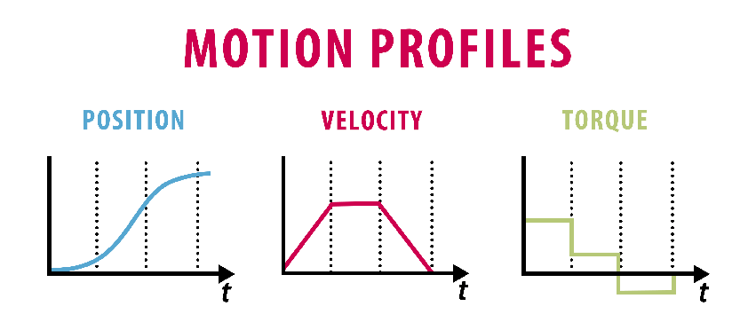 Graphs of position, velocity and torque motion profiles.