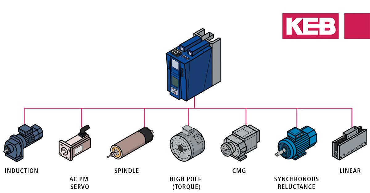 ethernet/ip motor modes