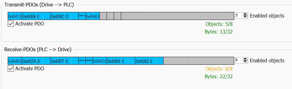 Screenshot of COMBIVIS programming software transmitting PDOs to a PLC