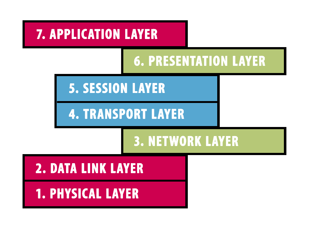ISO model showing layers of CAN CiA 402 communication structure