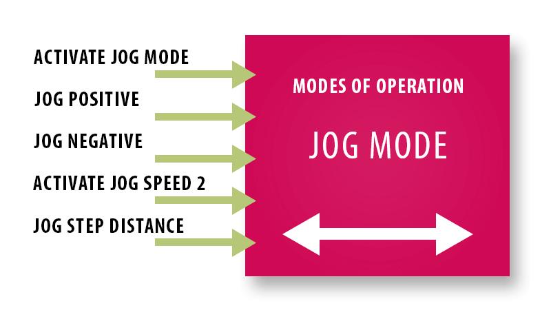 EtherCat Jog Mode inputs for VFD modes of operation