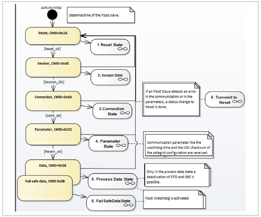 FSoE state diagram