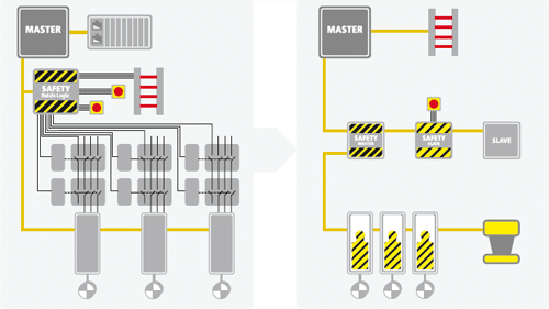 ethercat safety plc wiring