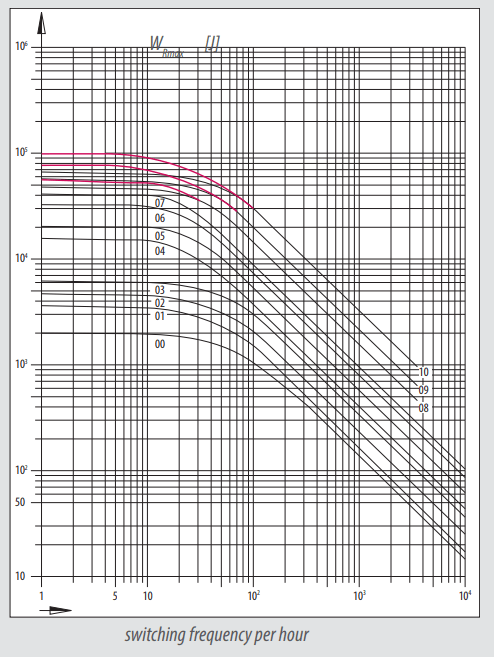 Graph showing braking switching frequency per hour