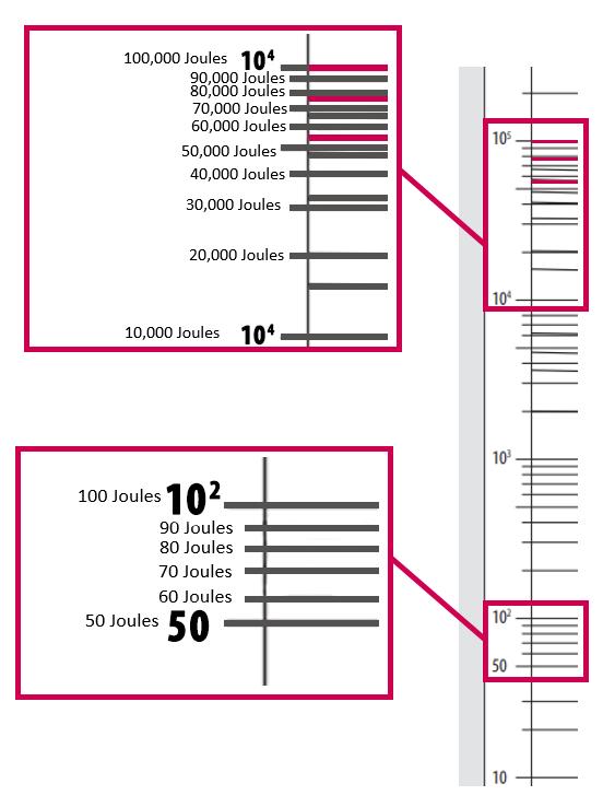Largarithmic Chart Intervals for dynamic braking applications