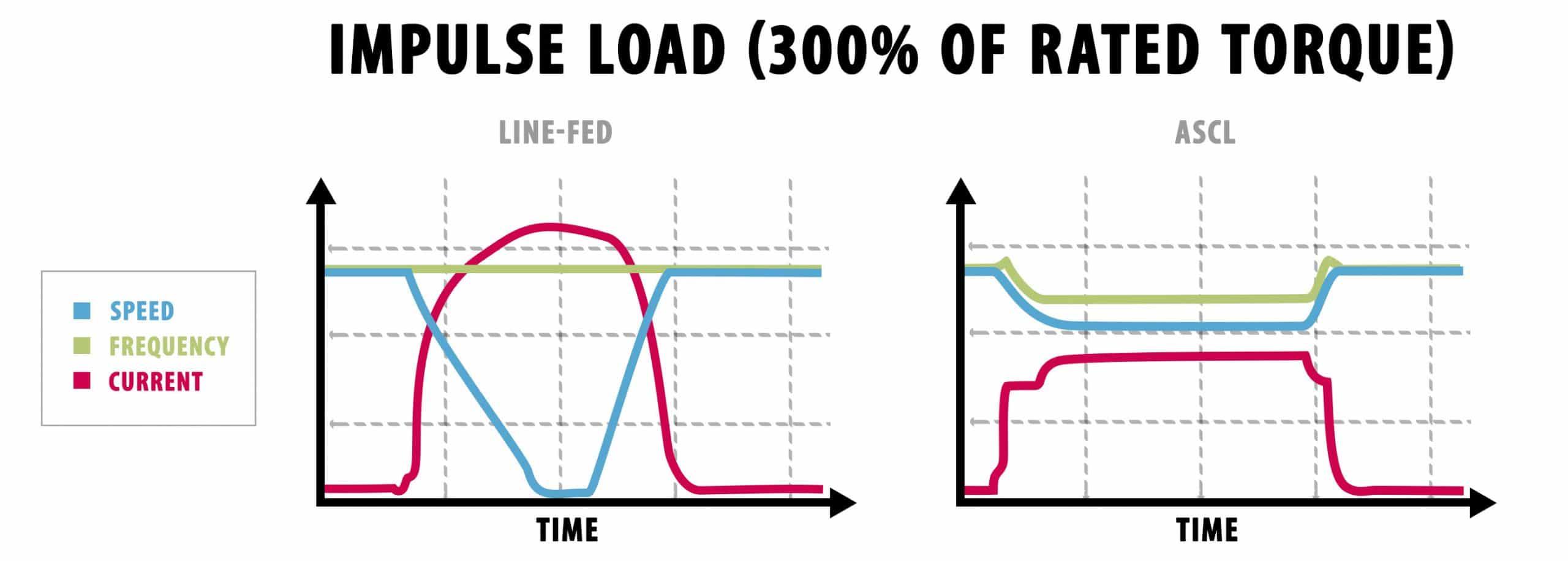 maximize motor torque under load