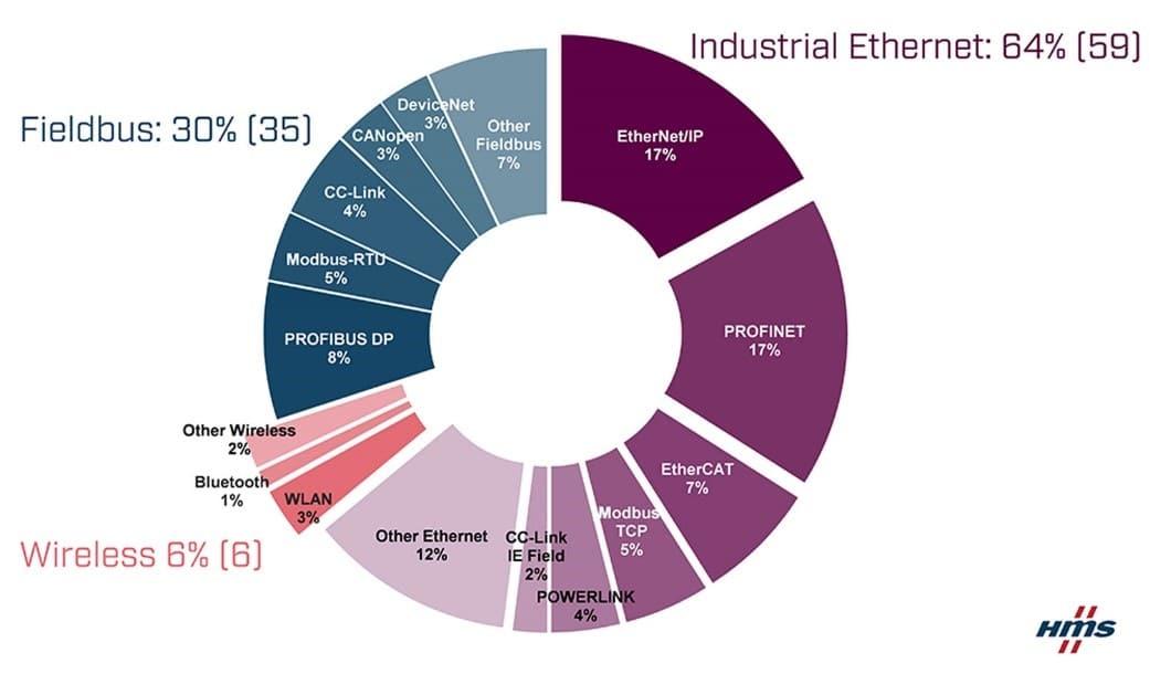 industrial fieldbus market share
