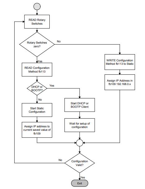 modbus ip address flow chart