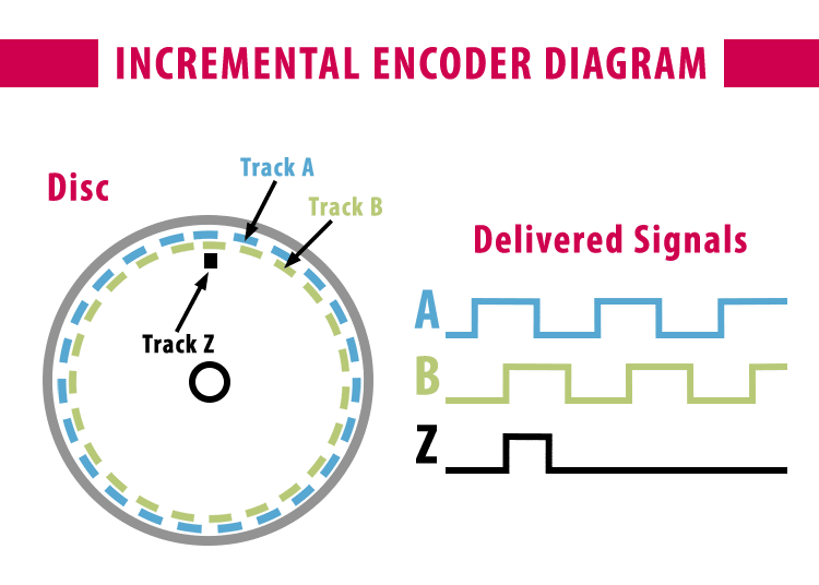 Diagram showing how an incremental encoder works