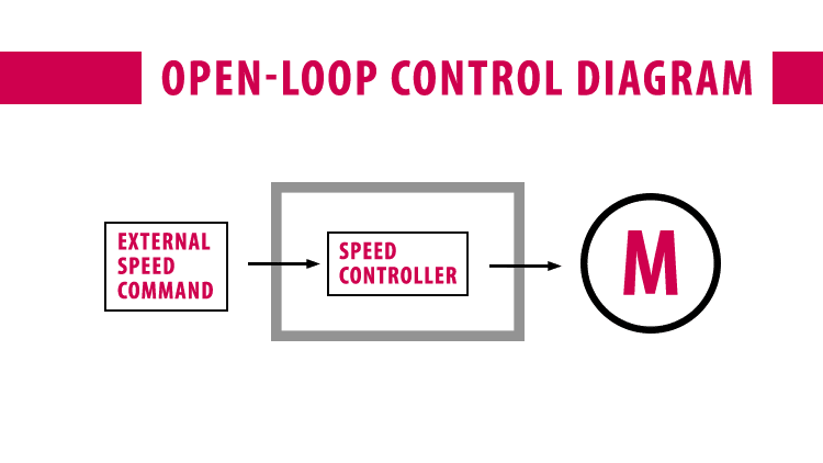 Diagram of Open-Loop Control to show the external speed command going through the speed controller to the motor