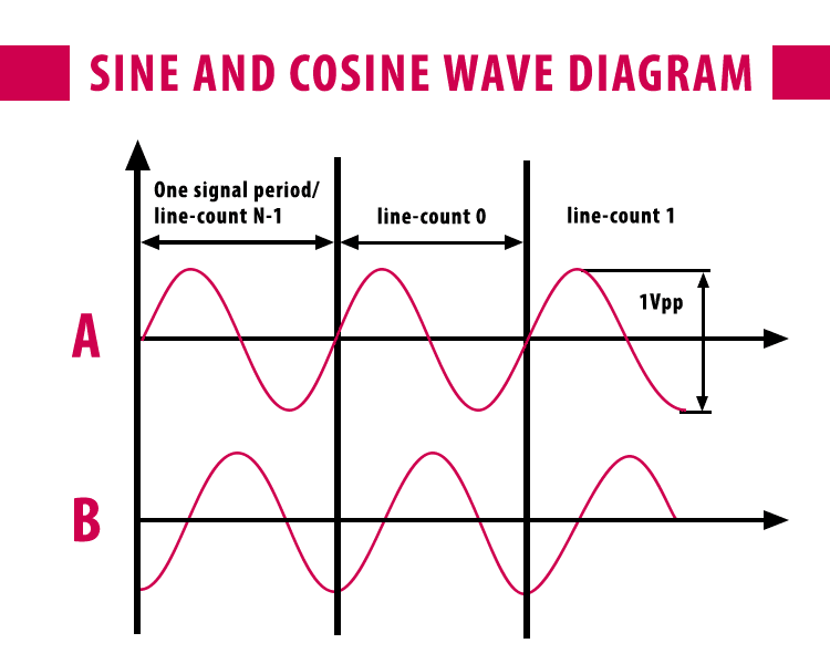 Diagram of Sine / cosine waves used in feedback devices